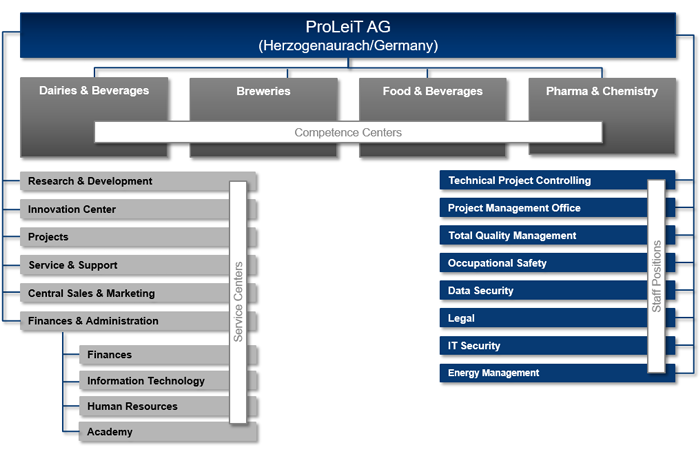 [Translate to Dutch:] Organisation chart of ProLeiT AG
